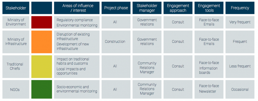 Stakeholder engagement plan matrix