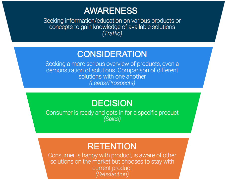 buying-process-crm