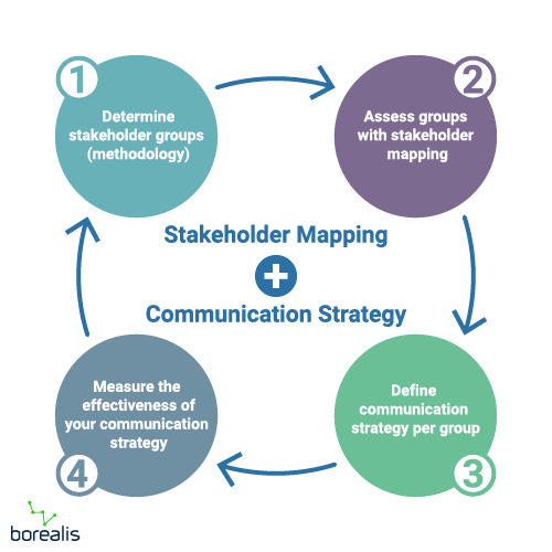 Stakeholder mapping and communication strategy